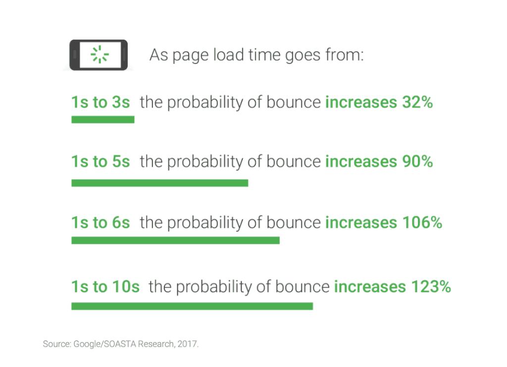 Google pagina snelheid benchmark