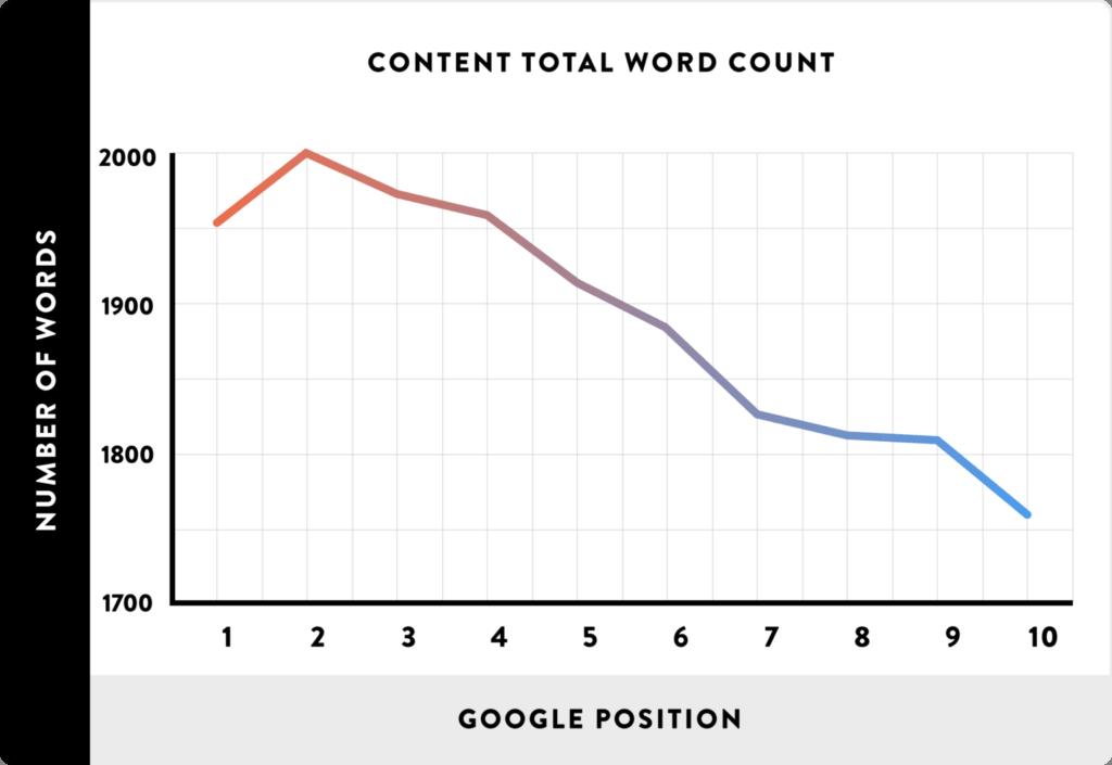 langere content scoort beter in Google
