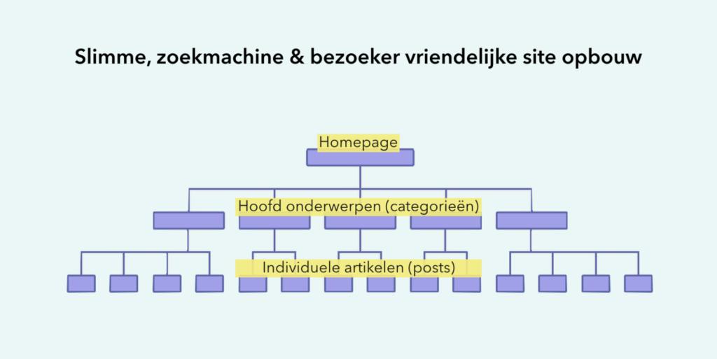 seo silo website structuur