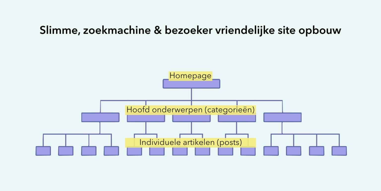 seo-website-structuur-silo-piramide