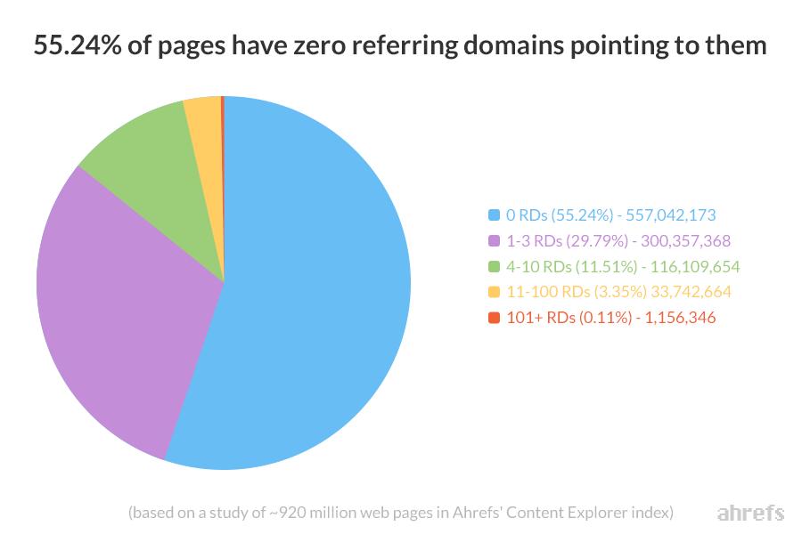 grafiek: 55% van de pagina's hebben nul backlinks
