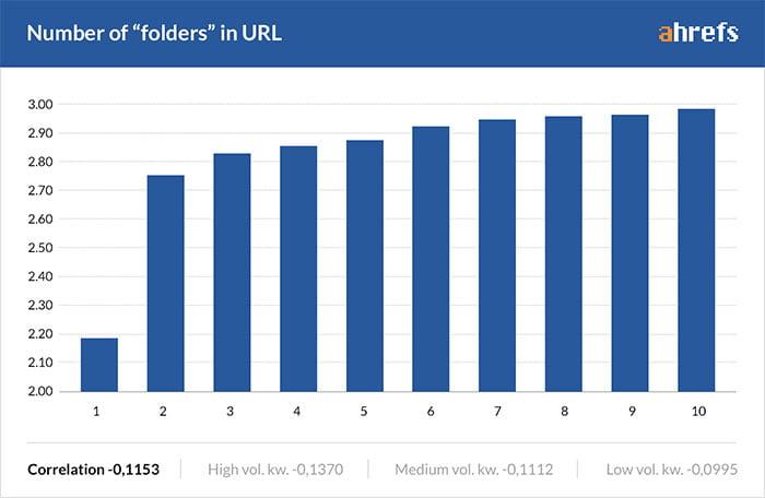 grafiek aantal folders in seo vriendelijke urls