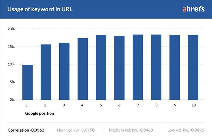 grafiek: gebruik je zoekterm in de url voor hogere rankings