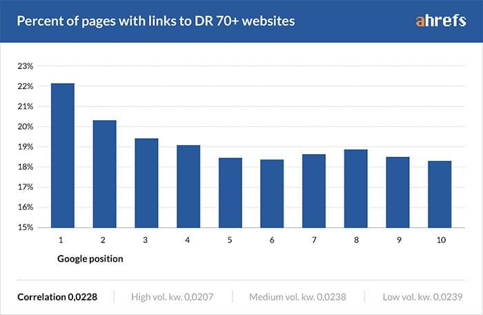 Grafiek die aantoont dat externe links naar autoritaire sites goed zijn voor SEO
