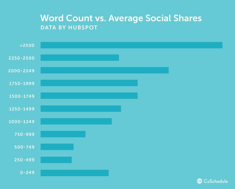 langere content meer gedeeld via sociale media